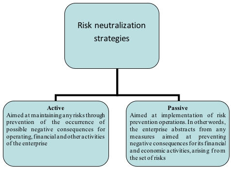 Bachelier risk neutralization option strategy